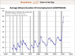 Comparison Chart of average weeks unemployed