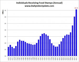 Chart of food stamps since 1975
