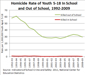 Homicide rate of youths 5 - 18, 1992-2010