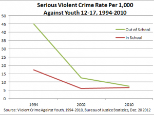 Serious violent crime against youths 2004 - 2010