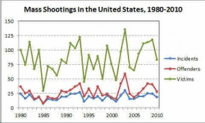 Mass Shooting Chart from 1980 to 2010 by Prof. James Alan Fox, Northwestern University