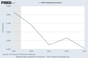 Number of Self Employed, 2009-2013. Credit: St. Louis Fed