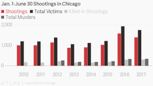 Chicago shootings 2010-2017